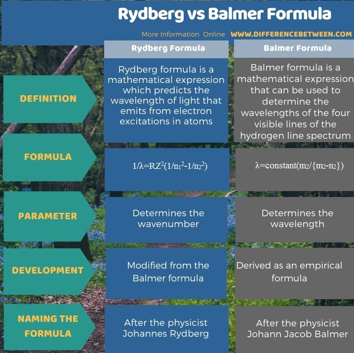 Difference Between Rydberg and Balmer Formula in Tabular Form