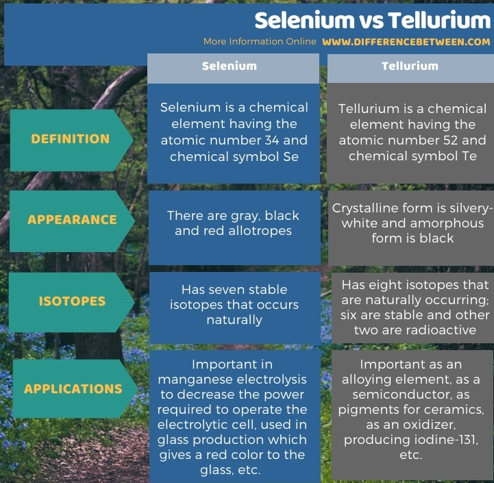Difference Between Selenium and Tellurium in Tabular Form