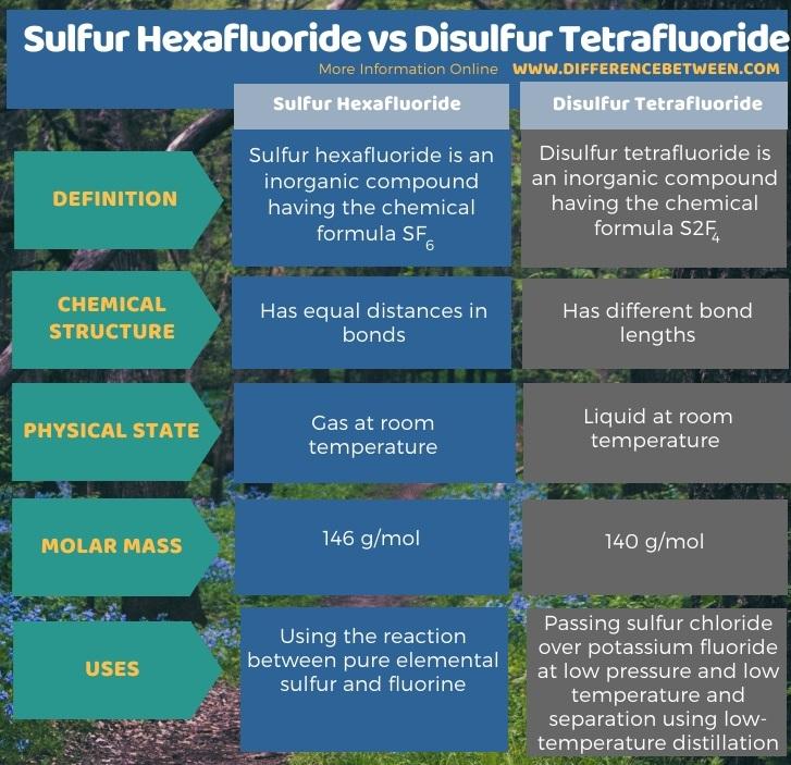 Difference Between Sulfur Hexafluoride and Disulfur Tetrafluoride in Tabular Form