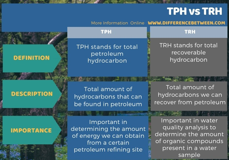 Difference Between TPH and TRH in Tabular Form