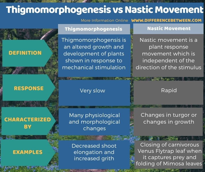Difference Between Thigmomorphogenesis and Nastic Movement in Tabular Form
