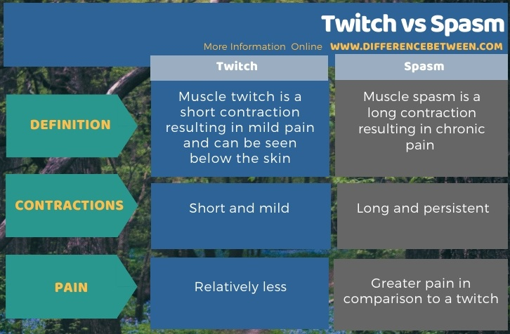 Difference Between Twitch and Spasm in Tabular Form