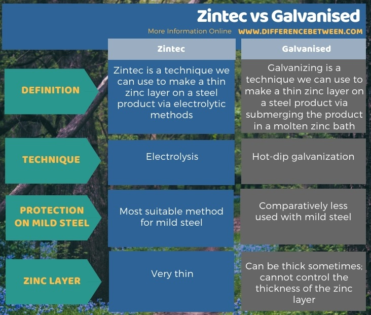 Difference Between Zintec and Galvanised in Tabular Form