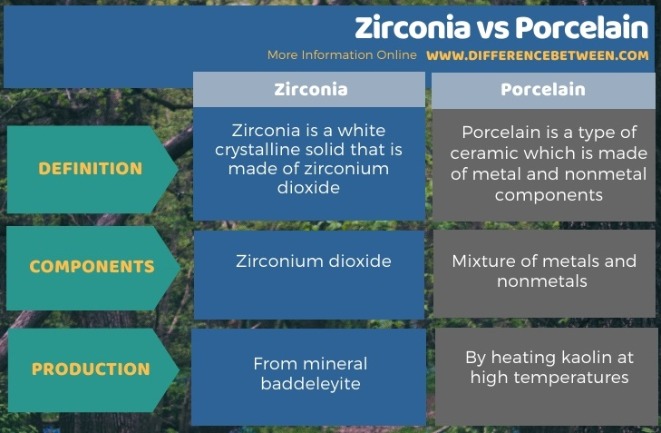 Difference Between Zirconia and Porcelain in Tabular Form