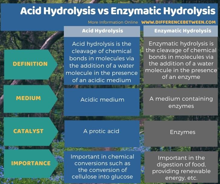 Difference Between Acid Hydrolysis and Enzymatic Hydrolysis in Tabular Form