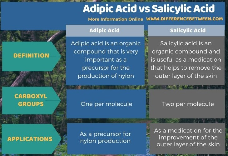 Difference Between Adipic Acid and Salicylic Acid in Tabular Form
