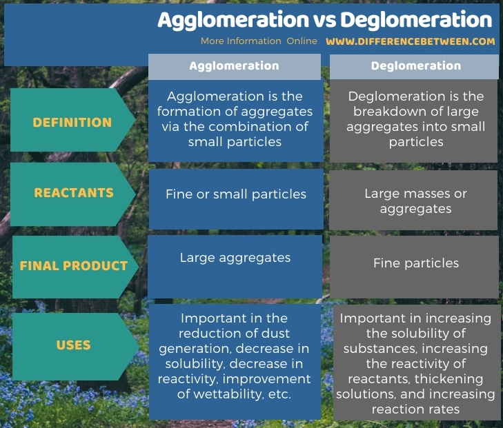 Difference Between Agglomeration and Deglomeration in Tabular Form