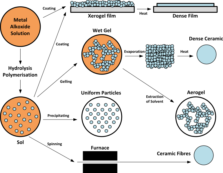 Key Difference - Agglomeration vs Deglomeration