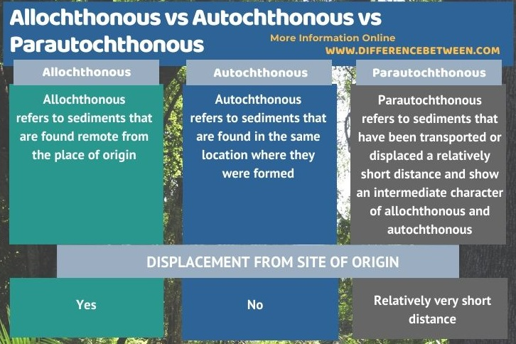 Difference Between Allochthonous Autochthonous and Parautochthonous in Tabular Form