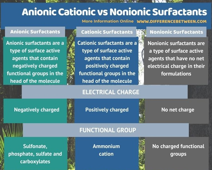 Difference Between Anionic Cationic and Nonionic Surfactants in Tabular Form