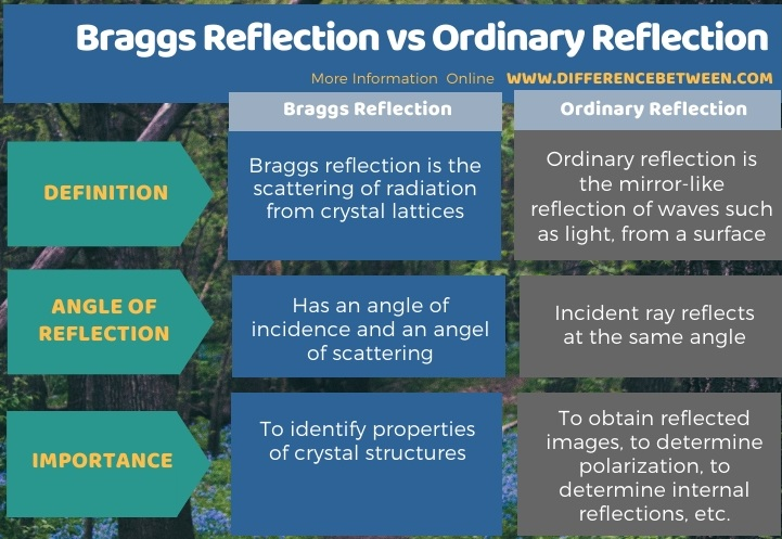 Difference Between Braggs Reflection and Ordinary Reflection in Tabular Form