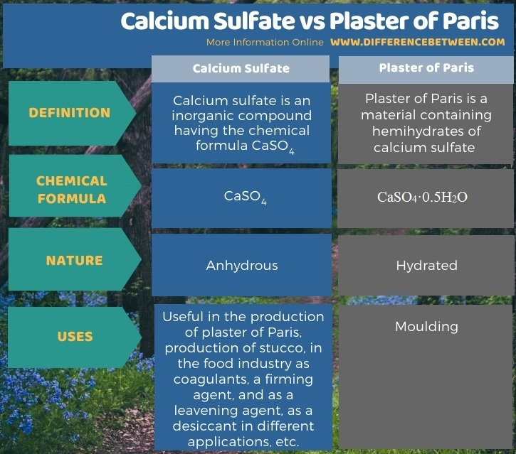 Difference Between Calcium Sulfate and Plaster of Paris in Tabular Form