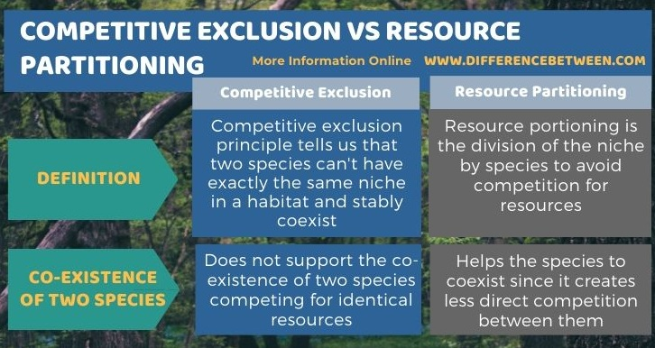 Difference Between Competitive Exclusion and Resource Partitioning in Tabular Form
