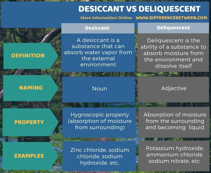 Difference Between Desiccant and Deliquescent in Tabular Form