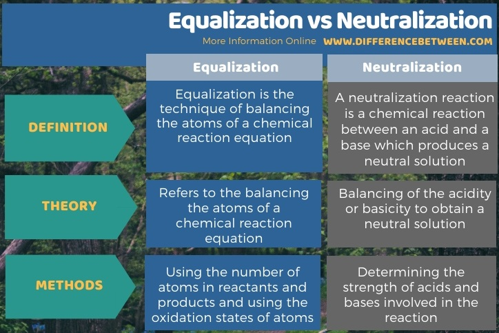 Difference Between Equalization and Neutralization in Tabular Form