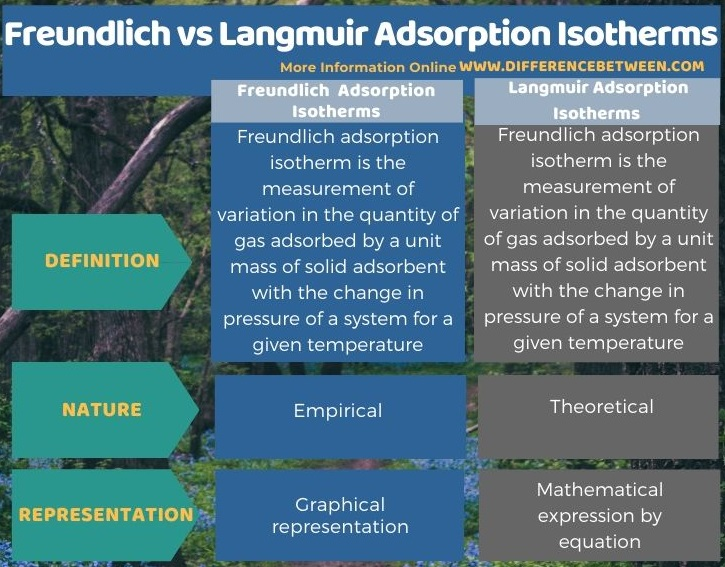 Difference Between Freundlich and Langmuir Adsorption Isotherms in Tabular Form