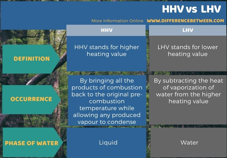 Difference Between HHV and LHV in Tabular Form