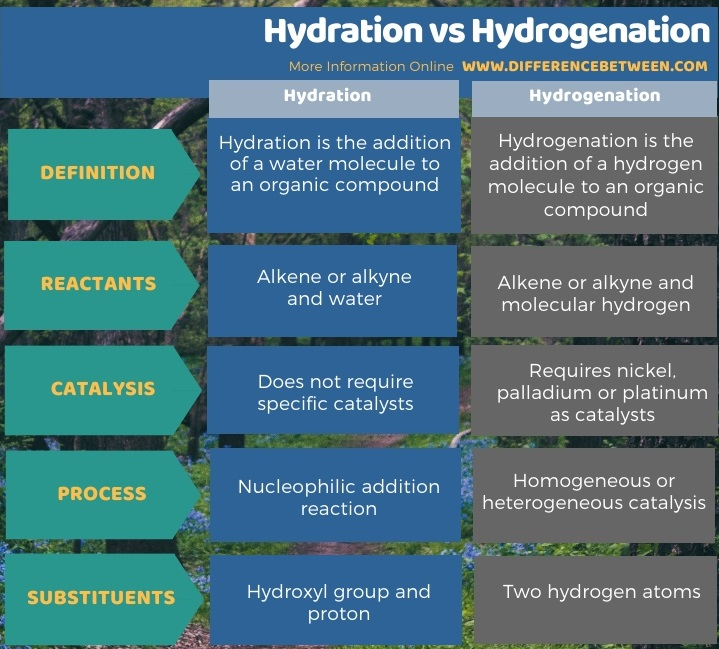 Difference Between Hydration and Hydrogenation in Tabular Form