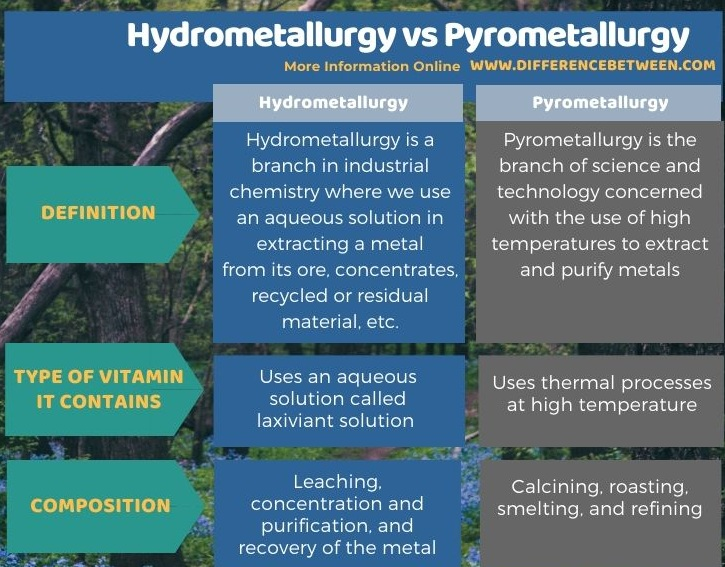 Difference Between Hydrometallurgy and Pyrometallurgy in Tabular Form