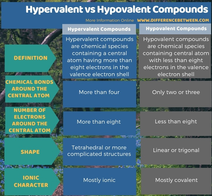 Difference Between Hypervalent and Hypovalent Compounds in Tabular Form