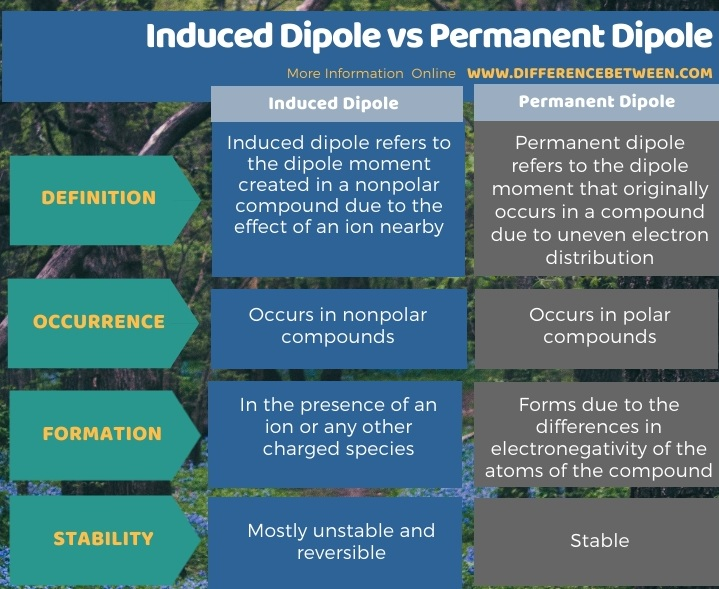 Difference Between Induced Dipole and Permanent Dipole in Tabular Form