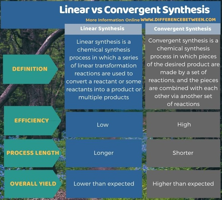 Difference Between Linear and Convergent Synthesis in Tabular Form