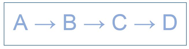 Key Difference - Linear vs Convergent Synthesis