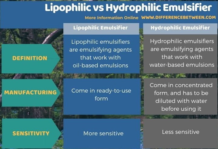 Difference Between Lipophilic and Hydrophilic Emulsifier in Tabular Form