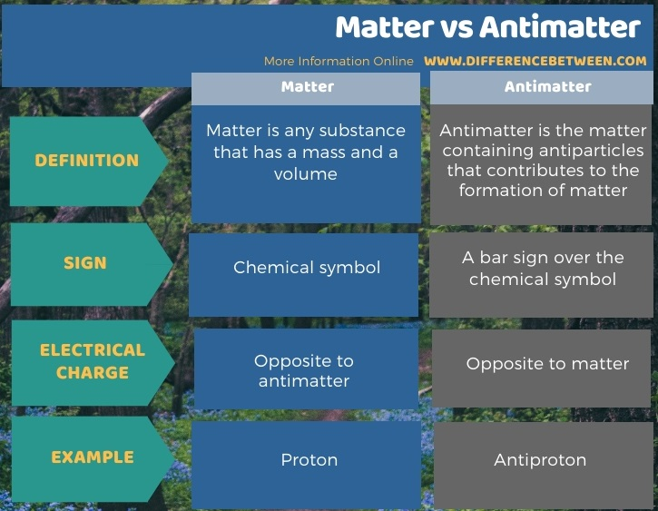 Difference Between Matter and Antimatter in Tabular Form