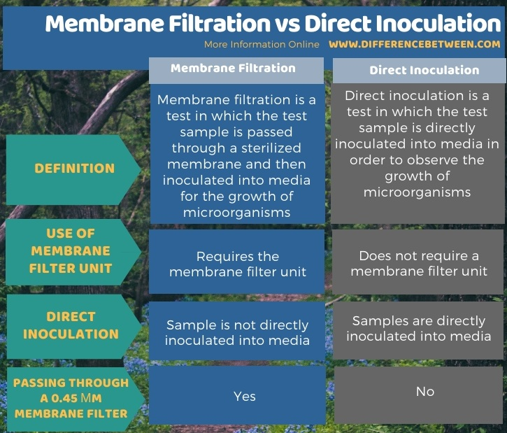Difference Between Membrane Filtration and Direct Inoculation in Tabular Form