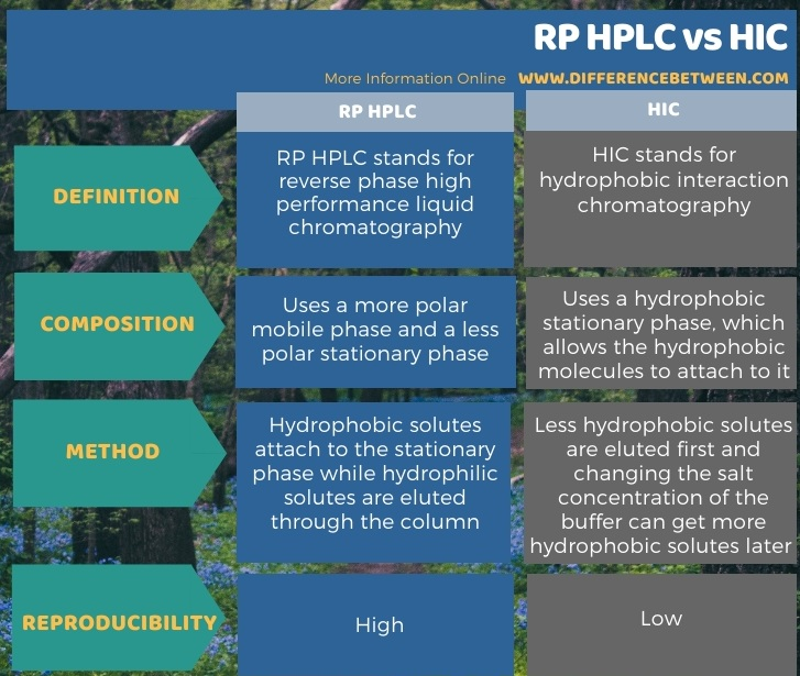 Difference Between RP HPLC and HIC in Tabular Form