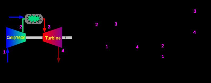 Key Difference - Rankine Cycle vs Brayton Cycle