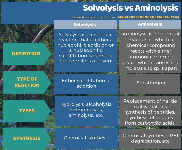 Difference Between Solvolysis and Aminolysis in Tabular Form