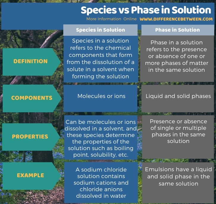 Difference Between Species and Phase in Solution in Tabular Form