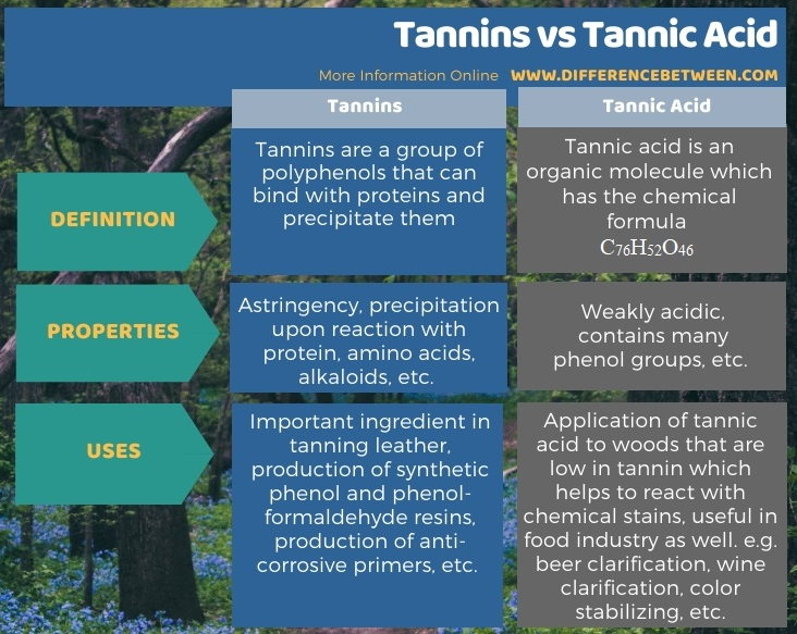 Difference Between Tannins and Tannic Acid in Tabular Form