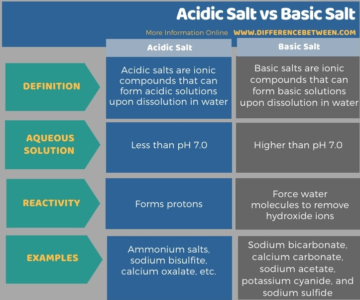 Difference Between Acidic Salt and Basic Salt in Tabular Form