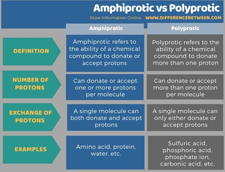 Difference Between Amphiprotic and Polyprotic in Tabular Form