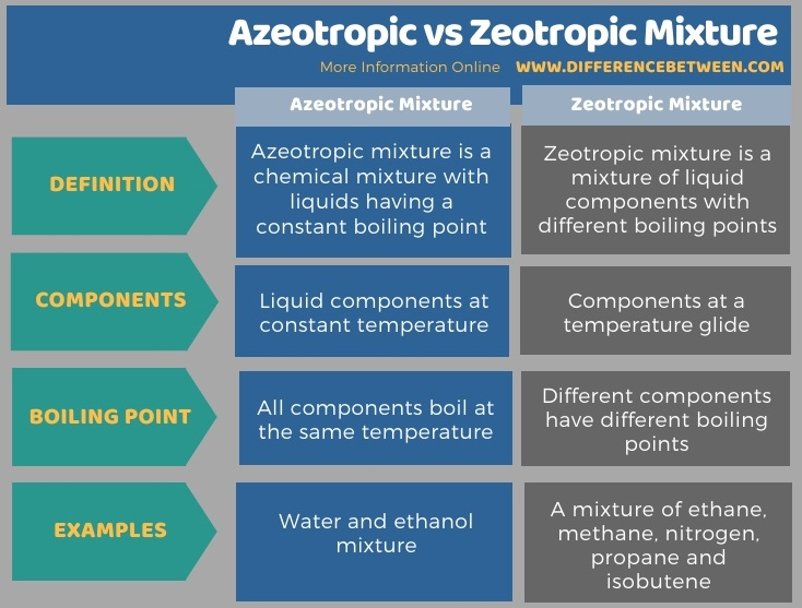 Difference Between Azeotropic and Zeotropic Mixture in Tabular Form