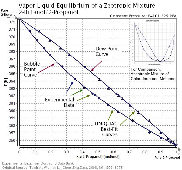 Key Difference - Azeotropic vs Zeotropic Mixture