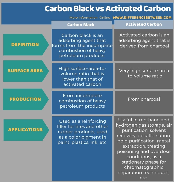 Difference Between Carbon Black and Activated Carbon in Tabular Form