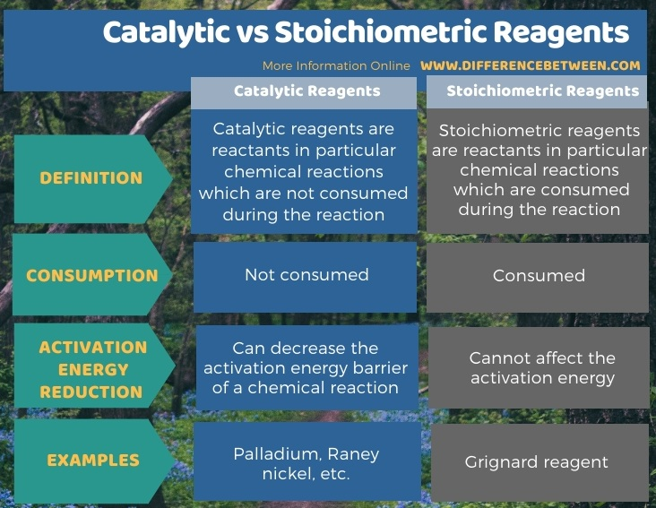 Difference Between Catalytic and Stoichiometric Reagents in Tabular Form