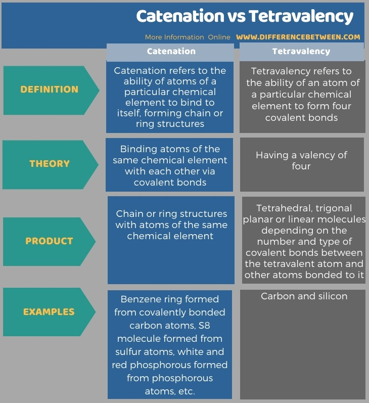 Difference Between Catenation and Tetravalency in Tabular Form