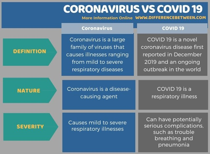 Difference Between Coronavirus and Covid 19 in Tabular Form