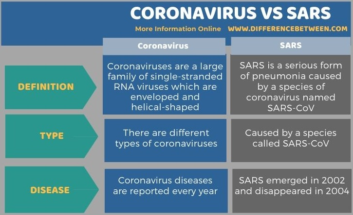 Difference Between Coronavirus and SARS in Tabular Form