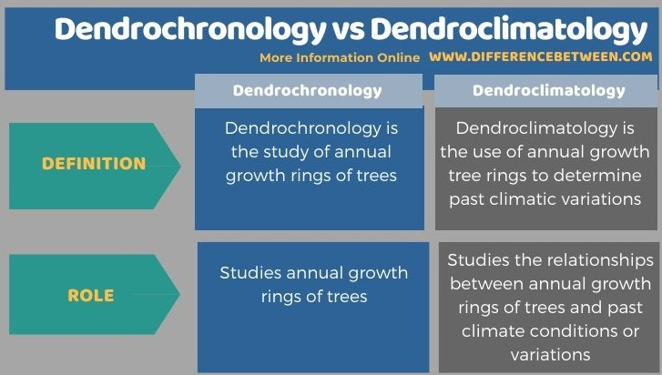 Difference Between Dendrochronology and Dendroclimatology in Tabular Form