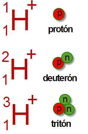 Difference Between Deuteron and Triton