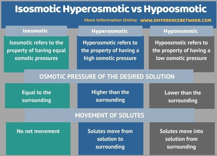 Difference Between Isosmotic Hyperosmotic and Hypoosmotic in Tabular Form