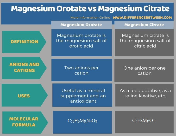 Difference Between Magnesium Orotate and Magnesium Citrate in Tabular Form