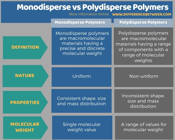 Difference Between Monodisperse and Polydisperse Polymers in Tabular Form