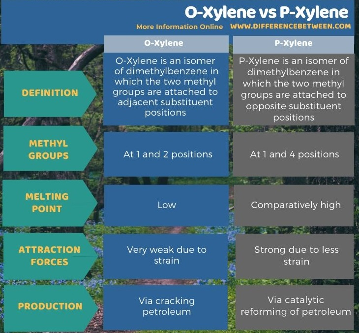 Difference Between O-Xylene and P-Xylene - Tabular Form